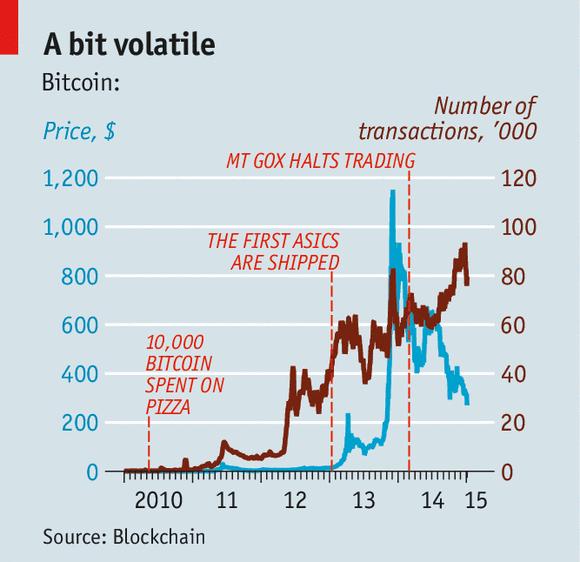 bigest bitcoin to dollar Niger