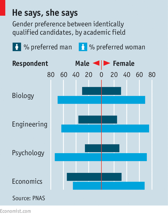 gender biases in recruitment selection Equality and diversity in recruitment and  university's equality and diversity  university's guidance on the recruitment and selection process will help.