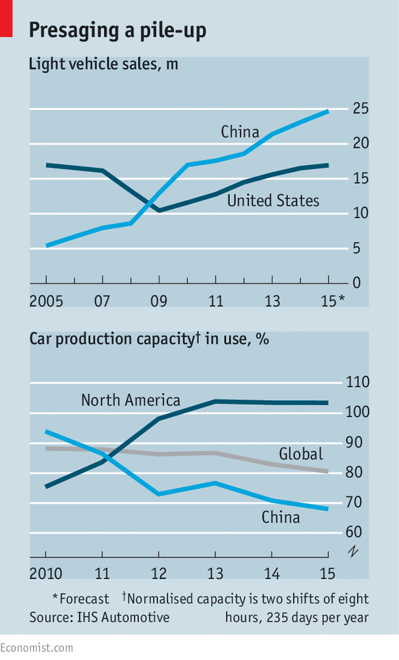 The coming crash - China\'s motor industry