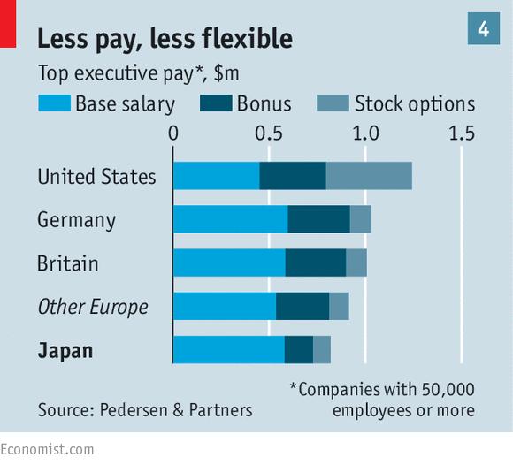 Winds of change - Japanese companies