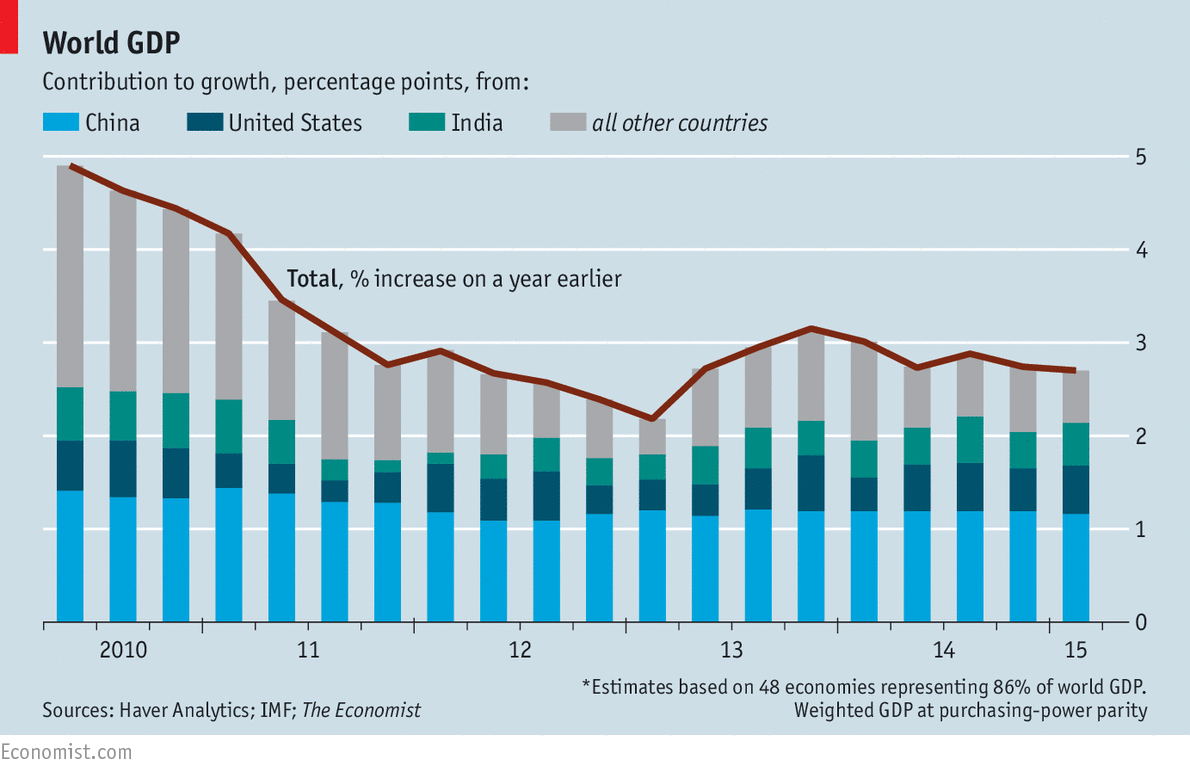 a comparison of growth rate between latin and north american economies World economic situation and prospects united nations  latin america and the caribbean 28 10 -05 07 27 -10 -10  is experiencing a modest slowdown of their economies, with growth rates.