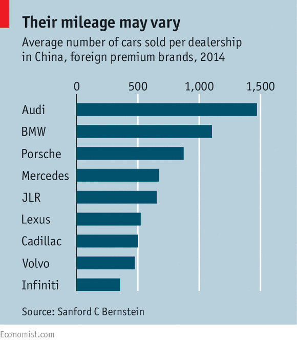 China's Motor Trade: Driven To The Brink