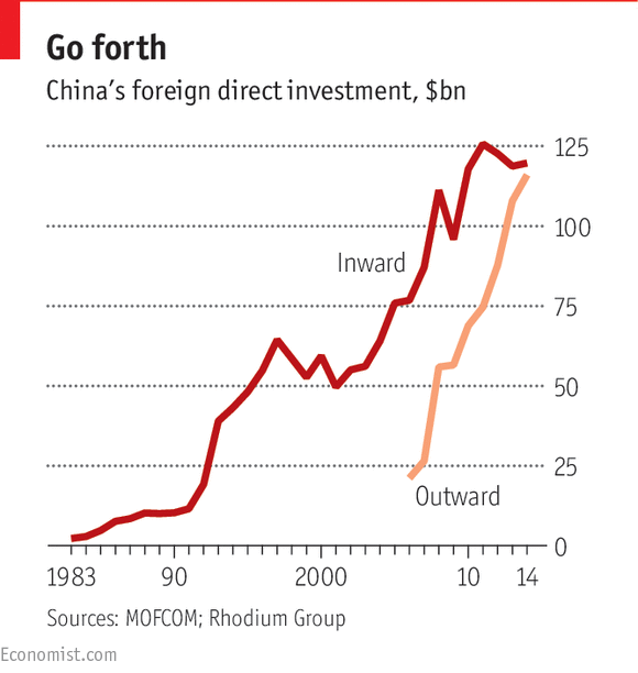 Last Year Chinese Investment Overseas Almost Caught Up With Foreign Direct  Investment In China (see Chart). According To The China Global Investment  Tracker ...
