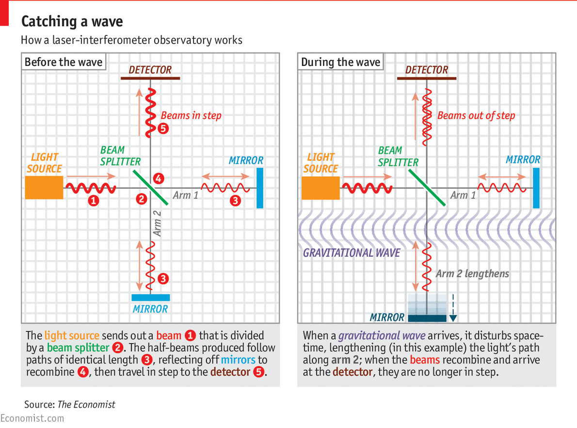 Gravitational Waves Have Been Detected For The First Time Merger Two Step Dance Diagrams Holey Moly