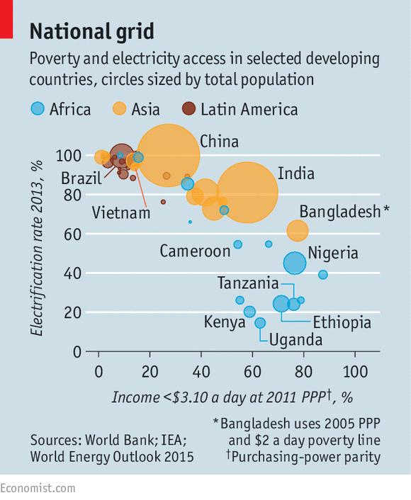Power To The Powerless Ending Energy Poverty