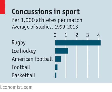 american football concussions essay