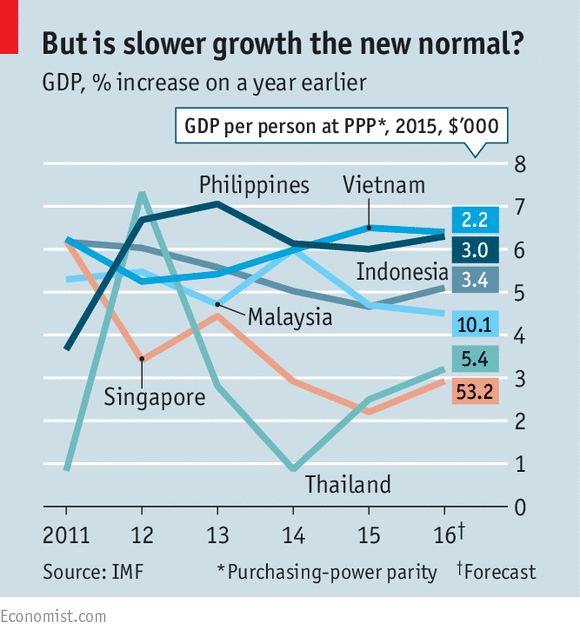 East Asian Economic Growth
