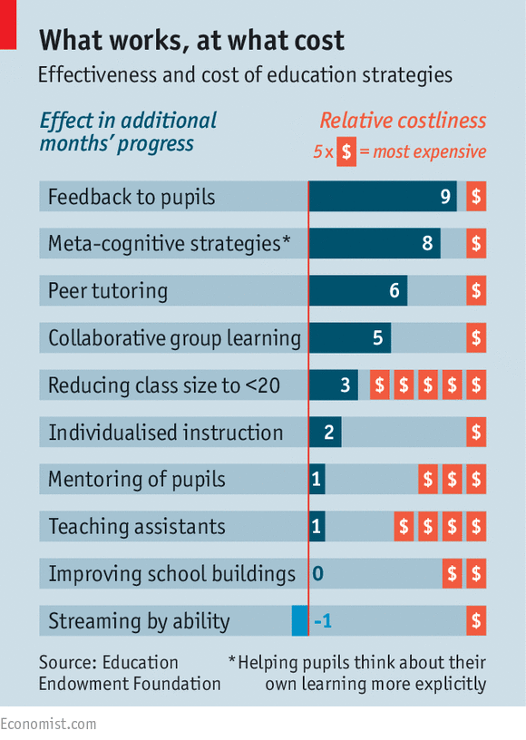 The impact of class sizes on the quality of education which students receive