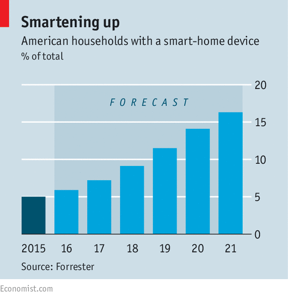 Where The Smart Is The Internet Of Things