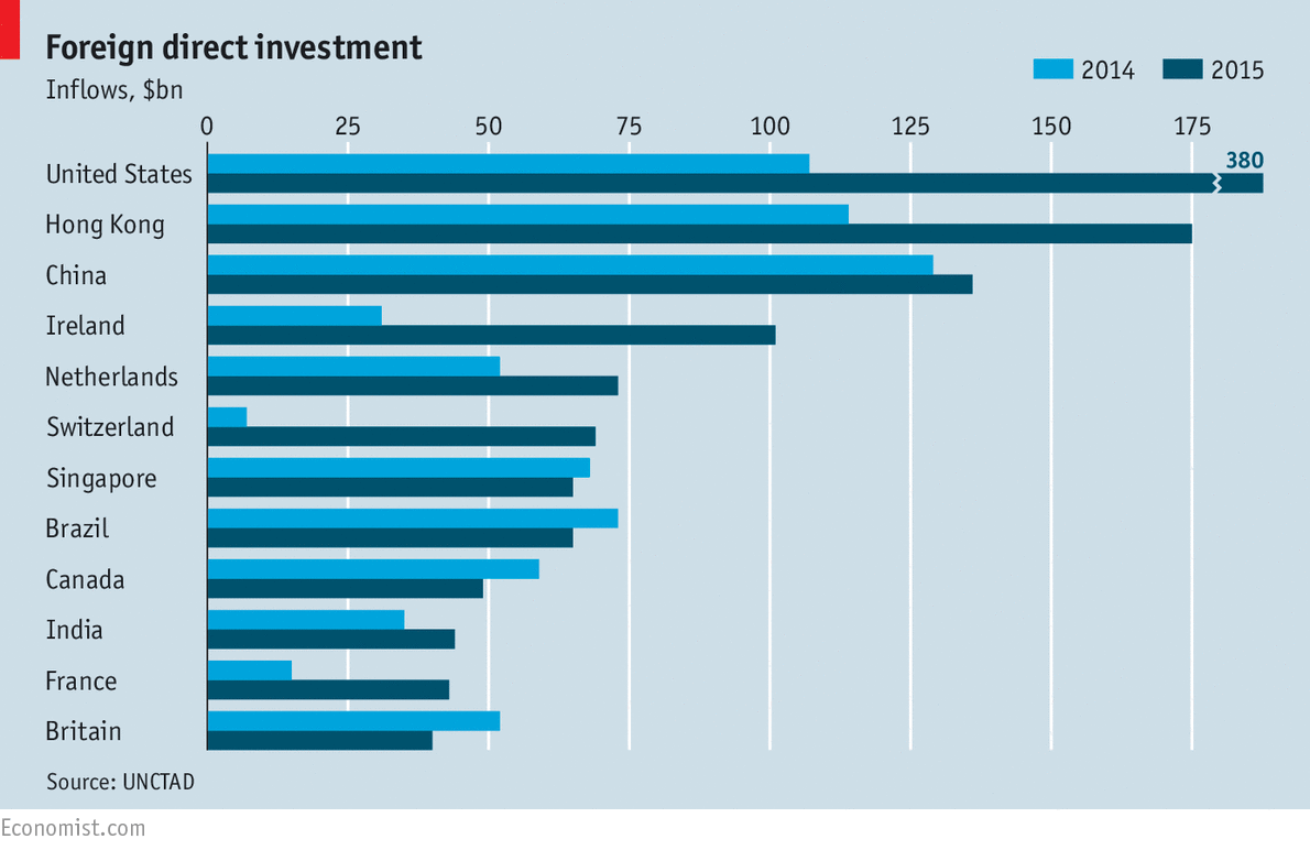 foreign direct investment in hong kong » hong kong second in world for inward, outward foreign investment on the second in the world for both incoming and outgoing foreign direct investment.