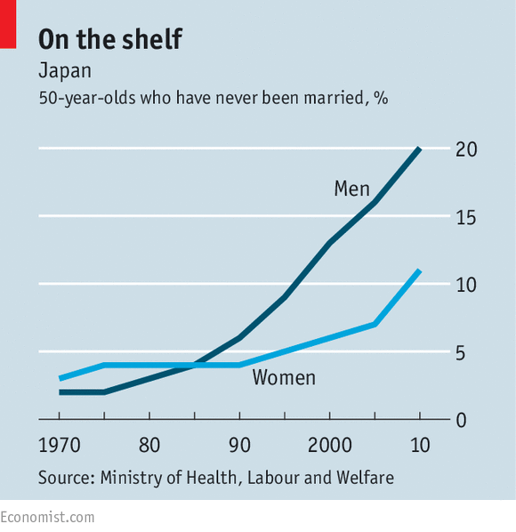 men marriage age
