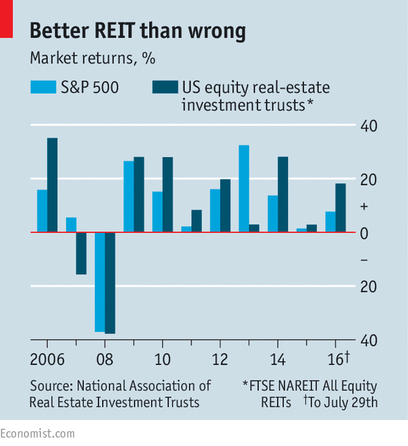 Real Estate Reit : The reit stuff american property