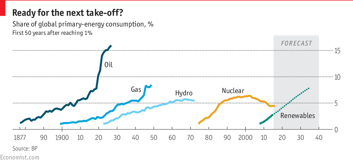Breaking the habitThe future of oil