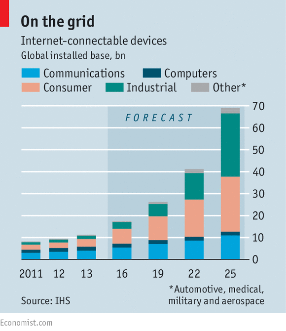 Siemens And General Electric Gear Up For The Internet Of