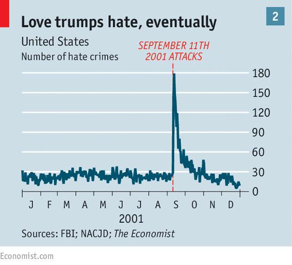 The Apparent Rise In Hatecrime Since The Election Is Likely To Be Fbi Crime Map