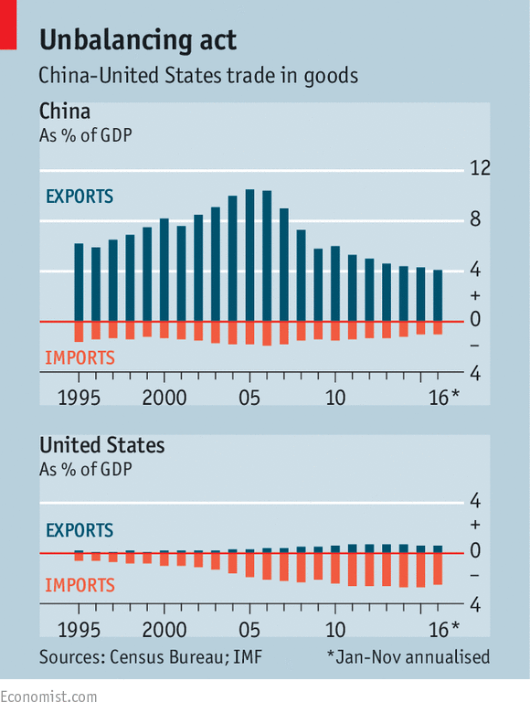 America, China and the risk of a trade war