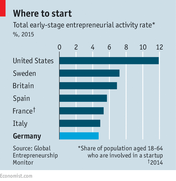 http://www.economist.com/news/europe/21716053-while-native-germans-are-growing-less-eager-start-businesses-new-arrivals-are-ever-more