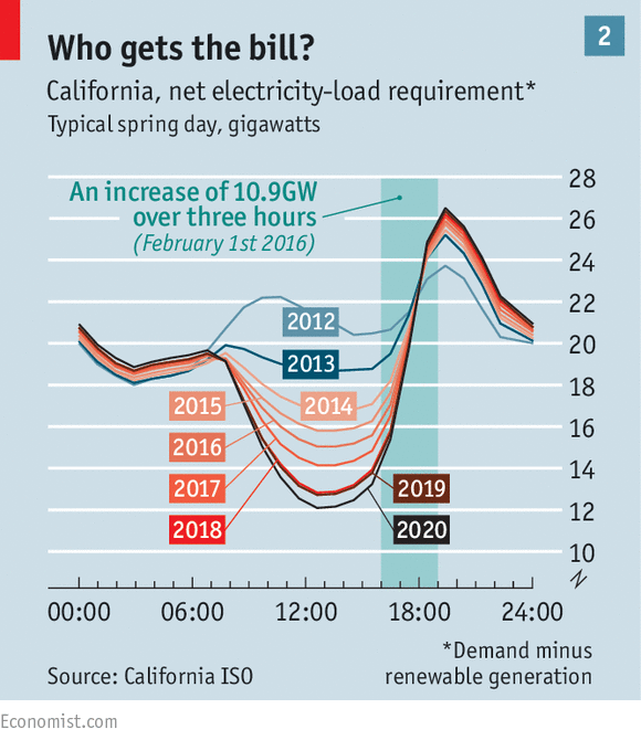 Renewable Energy A World Turned Upside Down The Economist