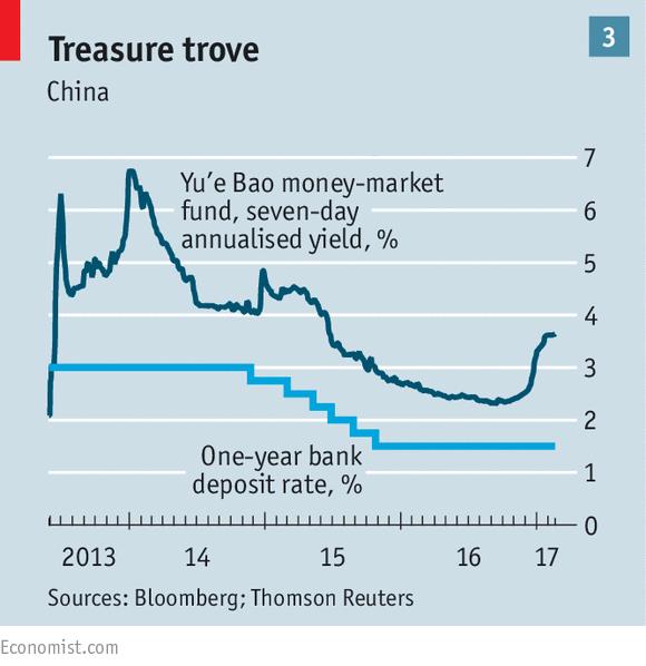 money market penetration rate