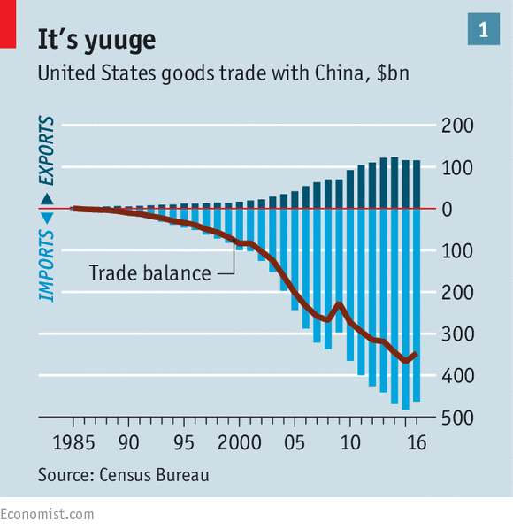 Image result for US trade deficit china