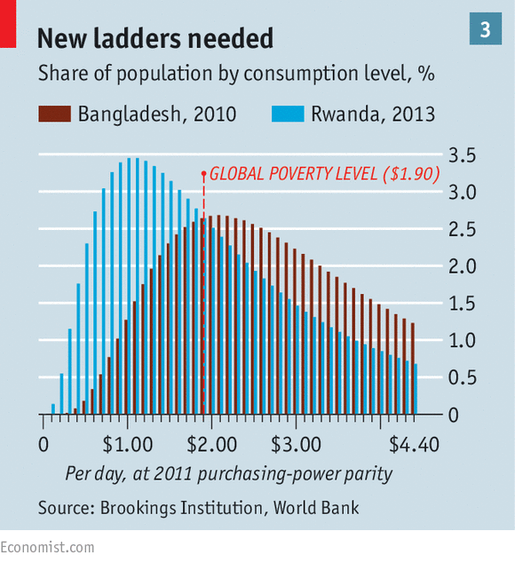 The World Has Made Great Progress In Eradicating Extreme Poverty - What is the poorest country in asia