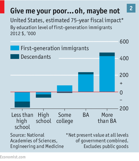 The Fiscal and Economic Impact of Immigration on the United States