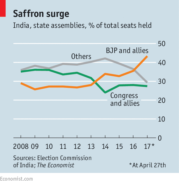 Why Indias Opposition Is Nearly Irrelevant Defeats Defections