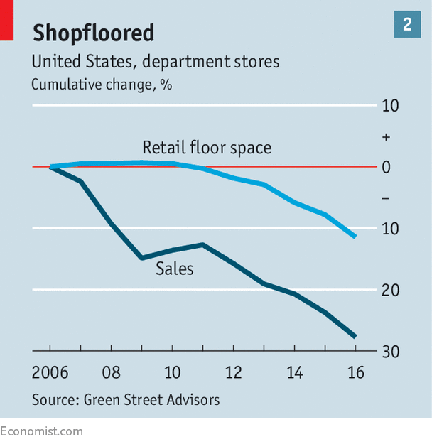 the decline of established american retailing threatens jobs sorry