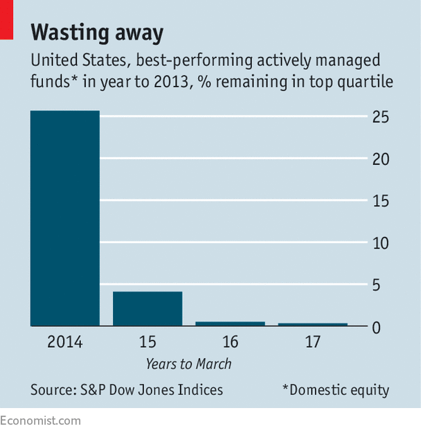 Fund Managers Rarely Outperform The Market For Long Buttonwood