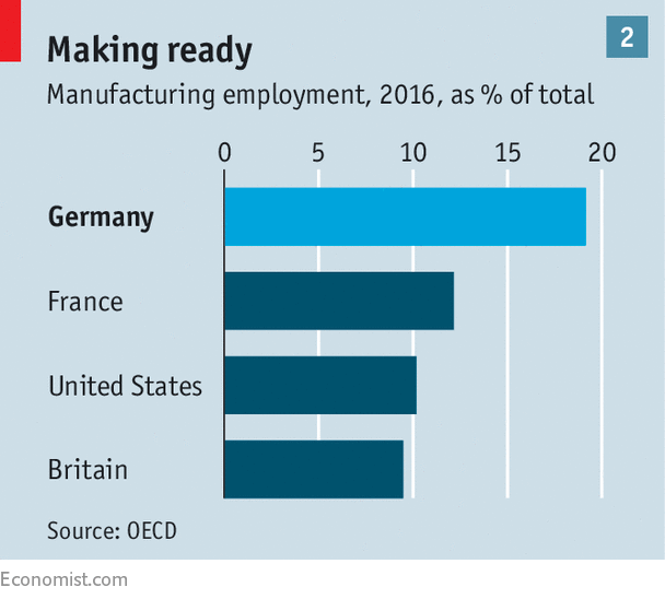The good and bad in Germany's economic model are strongly linked