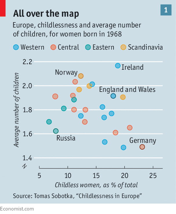 In some European countries, such as Germany and Italy, the overall birth  rate is low and childlessness is common. But other countries, such as  Britain and ...