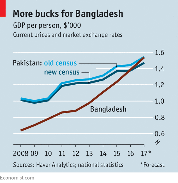 WHEN Bangladesh won independence from Pakistan in 1971, it was much poorer  than the country it left. Industry accounted for only 6-7% of its GDP, ...