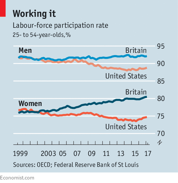 Britain's labour-force participation has jumped - It's not ...