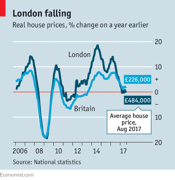 Londons bubbly housing market goes flat letting out some air since 1990 the price of the average house in london has tripled in real terms easily outstripping the rest of the country millennials many of whom have malvernweather Choice Image