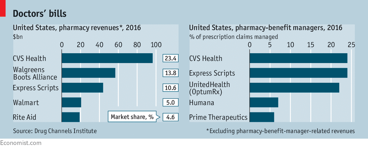 A Merger Between Cvs Health And Aetna Could Be What The Doctor
