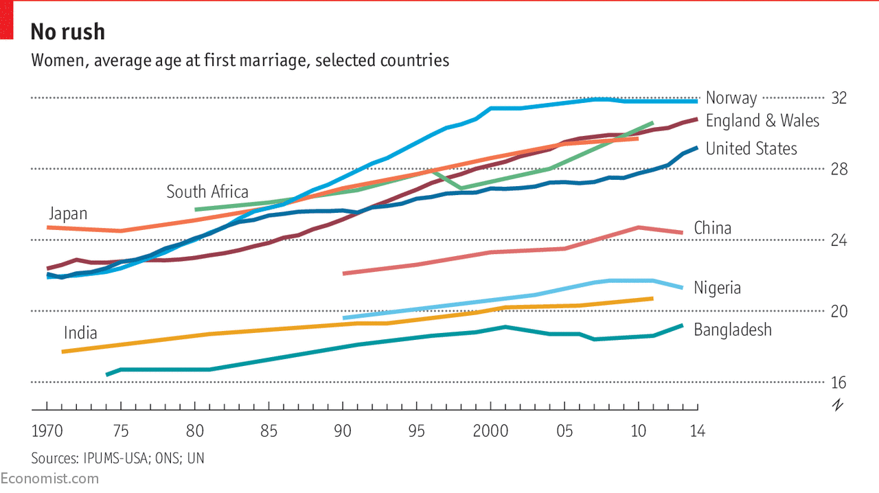 Average age of marriage in us