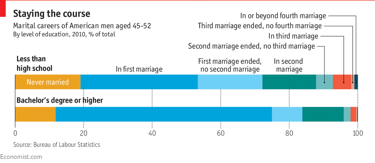 The marrying classes have become ever better at picking partners who are  similar to them. Three academic economists, Pierre-André Chiappori, Bernard  Salanié ...