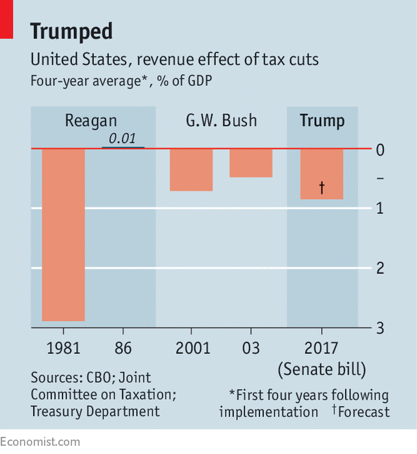 How The Republican Tax Bill Compares With Previous Reforms