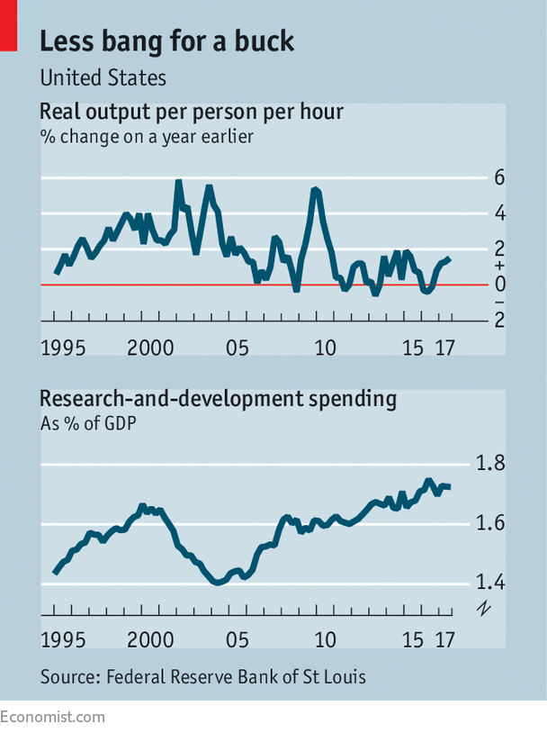 Economists grapple with the future of the labour market