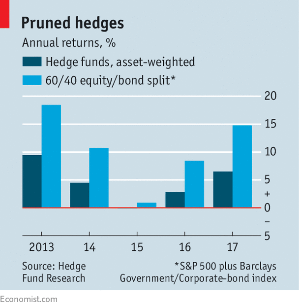 All the Business Plan Pro Hedge Fund that
