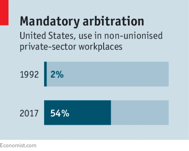 The Problem With The Craze For Mandatory Arbitration Shut Out By