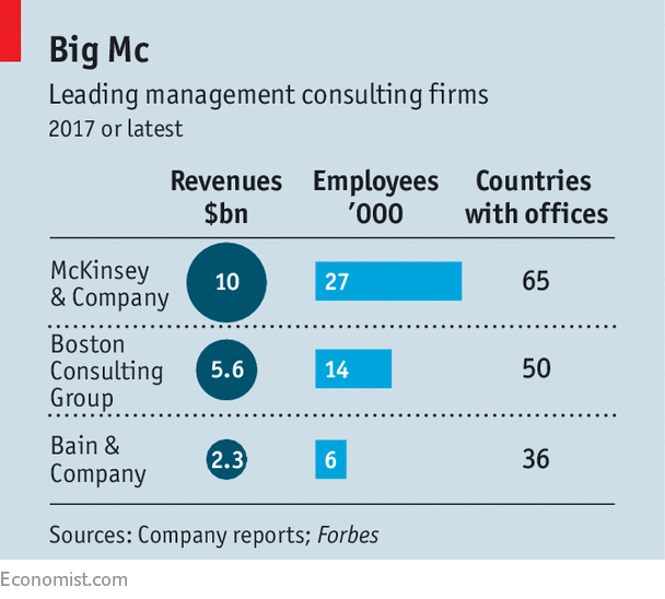 A new boss for mckinsey firm direction for Brand consulting firms