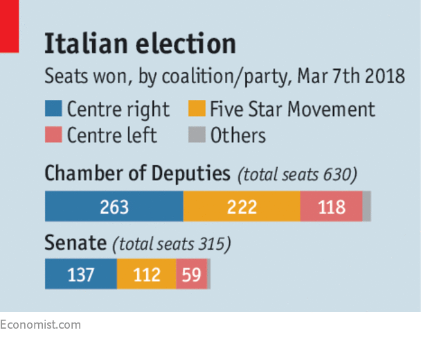 Eurosceptic parties surge in Italy vote, but no majority
