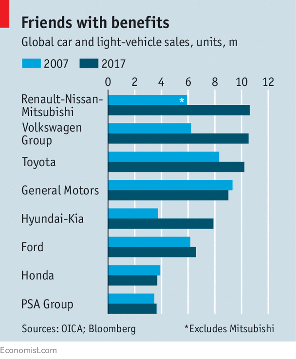 the successful merge of renault corporation and nissan motors Successful in 1999 renault-nissan was formed through uniting renault  samsung motors and nissan motor company and in 2003 it was one of the  world's top.