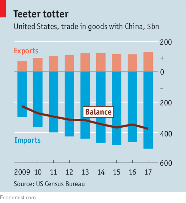 Americas Trade Strategy Has Many Risks And Few Upsides War Games
