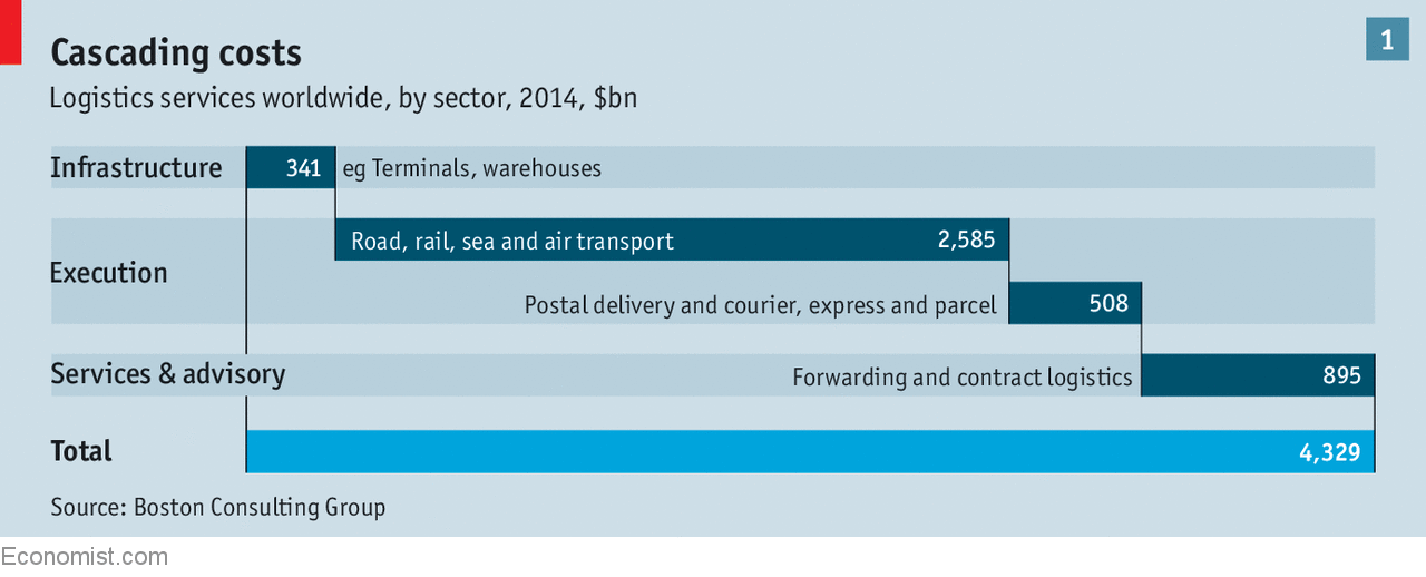 Image result for the economist BCG forwarding & contract logistics