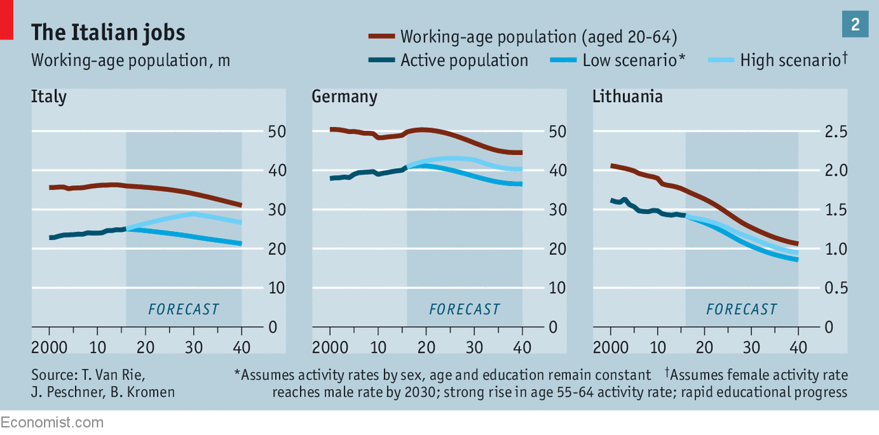 Many Countries Suffer From Shrinking Working Age Populations Gone