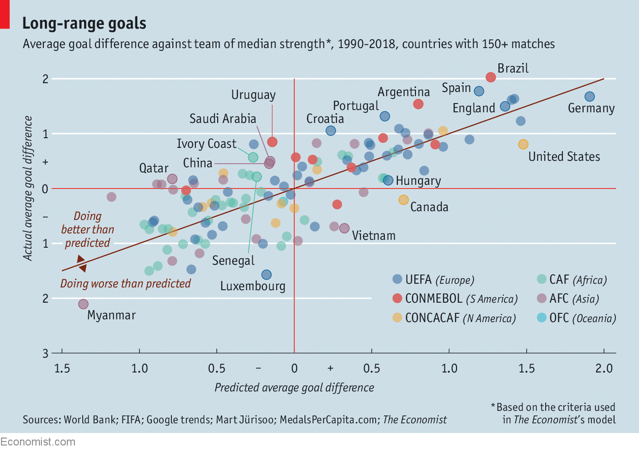What makes a country good at football?