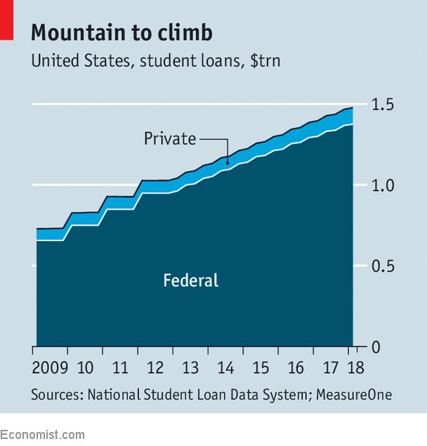 Income Share Agreements Are A Novel Way To Pay Tuition Fees Higher