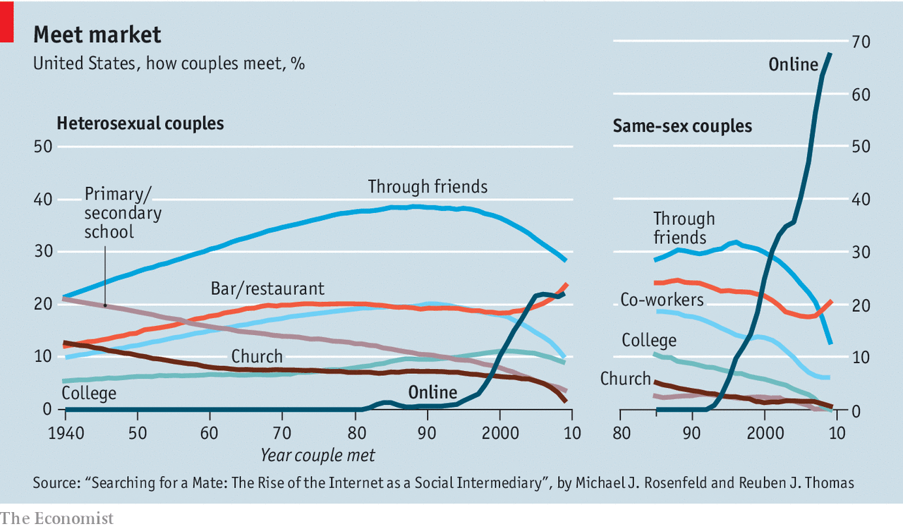 What percentage of marriages come from online dating